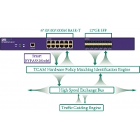 Buy cheap Inline Network Tap Embedded Tap Replicator and Tap Aggregator with Smart Bypass from wholesalers