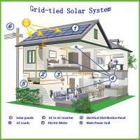 Buy cheap High Performance Household PV Grid Tied Solar Power System 110V - 240V from wholesalers