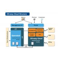 Buy cheap PaaS Model Cloud Computing Healthcare Install In-house Hardware And Software from wholesalers