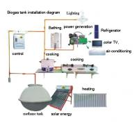 Buy cheap biogas pool  stove , heater, lighting lamp from wholesalers