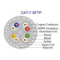 Buy cheap Double Shielded Cat7 SFTP Copper Cable FTP 23AWG High Speed Network 10Gb GG45 Military Cable from wholesalers
