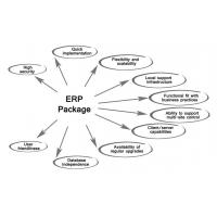 Buy cheap Customise Internet Cloud ERP System For Real Estate , School Management System from wholesalers