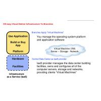 Buy cheap Paas Education Cloud Platform Learning Management Systems Multi Zone from wholesalers