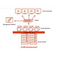 Buy cheap Centralized Computing Desktop Virtualization Software , Server Cluster from wholesalers