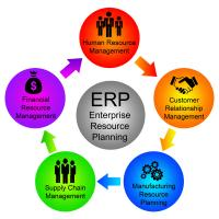 Buy cheap Web Based ERP System Services For Mobile App Development / Website Development from wholesalers