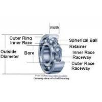 Buy cheap High Precision Agricultural Machinery Bearing Deep Groove Ball Bearings from wholesalers