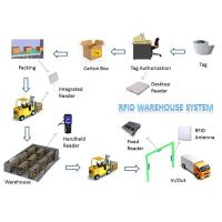 Buy cheap Lower Shipping Costs Long Range RFID System For Warehouse Inventory Management from wholesalers