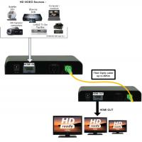 Buy cheap HDMI Fiber Optic Extender via 1 single fiber, distance up to 40km, HDMI & Embedded audio & IR from wholesalers