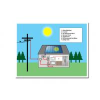 Buy cheap Long Working Time Solar Energy System 1100W Max DC Power Fit All Weathers from wholesalers