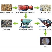 Buy cheap gold ore mining equipment to get high grade gold ore from wholesalers