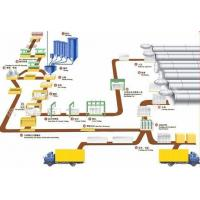 Buy cheap Aerated concrete production line from wholesalers