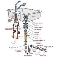 Buy cheap Kitchen Sink Plumbing Parts from Wholesalers