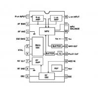 Buy cheap Communication Signal Processing Circuit FM Stereo Transmitter from wholesalers