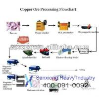 Buy cheap Products Copper Ore Production Line from wholesalers