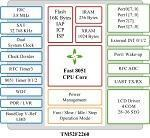 Buy cheap 8051 Core Architecture Microcontroller TM52F2260 from wholesalers