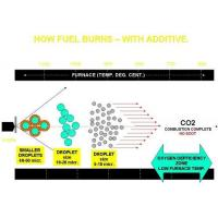 Industrial Fuel Additives