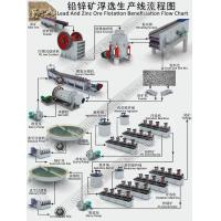 Buy cheap Lead And Zinc Ore Flotation Benefication Flow Chart from wholesalers