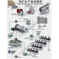 Buy cheap Tungsten Beneficiation Processing Flow Chart from wholesalers