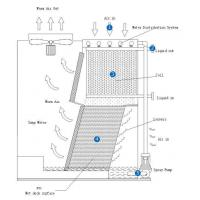 Buy cheap SMF Closed Circuit Cooling Tower from wholesalers