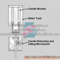 Buy cheap Working Principles of Manual Candle Making Machines product