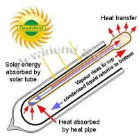 Buy cheap solar heat pipe Heat Pipe from wholesalers