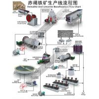 Buy cheap Hematite Ore Beneficiation Processing Equipment from wholesalers